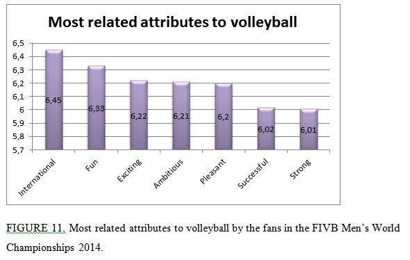 most related attributes to volleyball