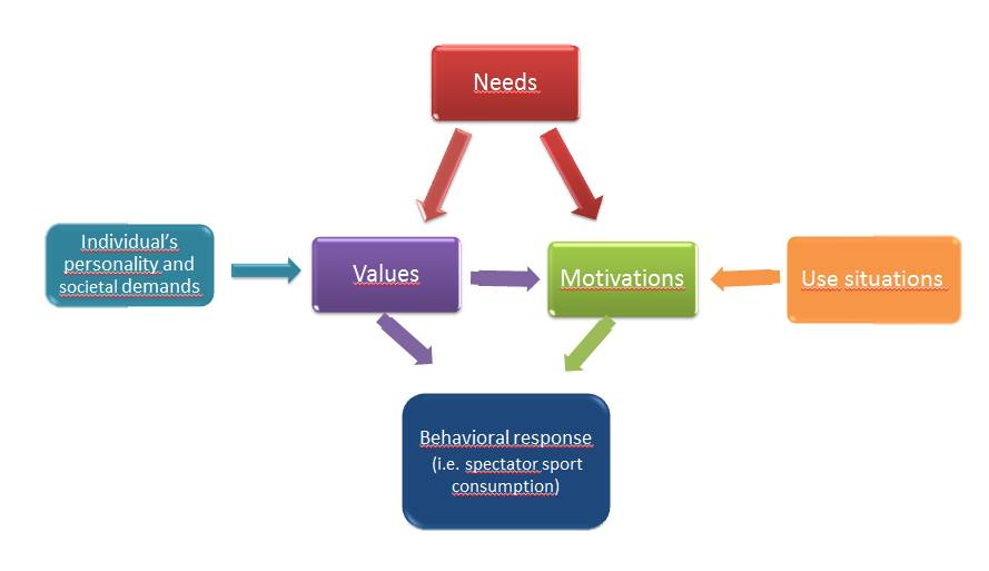 Relationships among needs, values and motivations 1