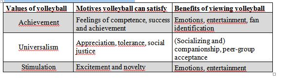 values, motives and benefits of viewing volleyball